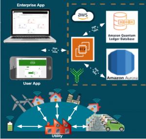 WHYGRENE - enterprise and mobile app