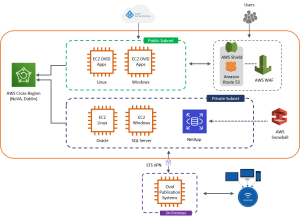 AWS end state architecture
