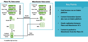 Ovid Servers - Architecture